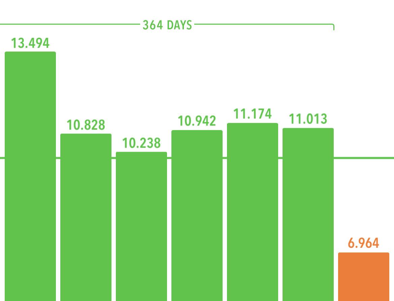 Screenshot of Pedometer app showing 364 days streak