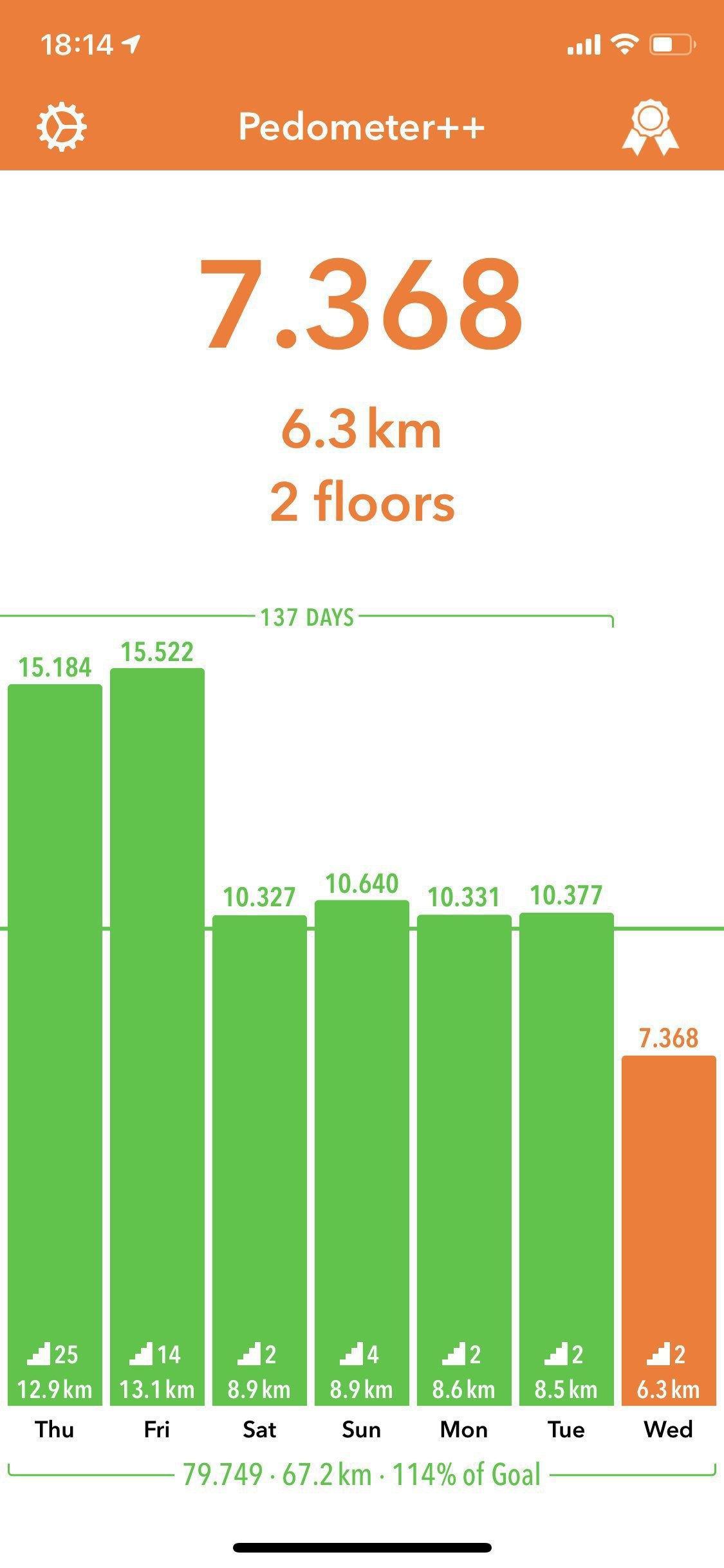 Screenshot of Pedometer++ that shows that my daily steps dropped from 15k to barely 10k on Saturday