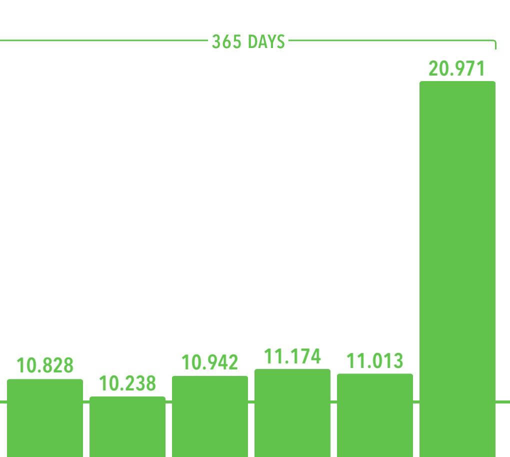 Screenshot of pedometer app showing 365 days streak